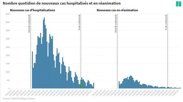 nombre de nouvelles admissions à l'hopital et en réanimation à cause du