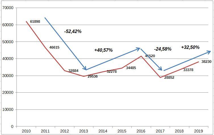 Σχεδιάγραμμα 1. Ταξινομήσεις Καινούργιων Δικύκλων/Μοτοσυκλετών την περίοδο 2010-2019 στην Ελληνική