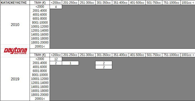 Πίνακας 12. Προσφερόμενα μοντέλα Kymco ανά κατηγορία κυβικών και κόστους κτήσης στην Ελληνική Αγορά (2010...