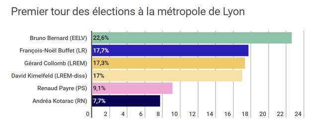 résultat du premier tour des élections à la métropole de