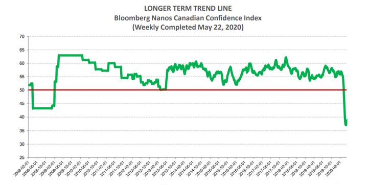 The Bloomberg/Nanos index of Canadian consumer confidence has been recording its lowest levels ever amid the COVID-19 pandemic.