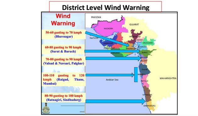 District level wind