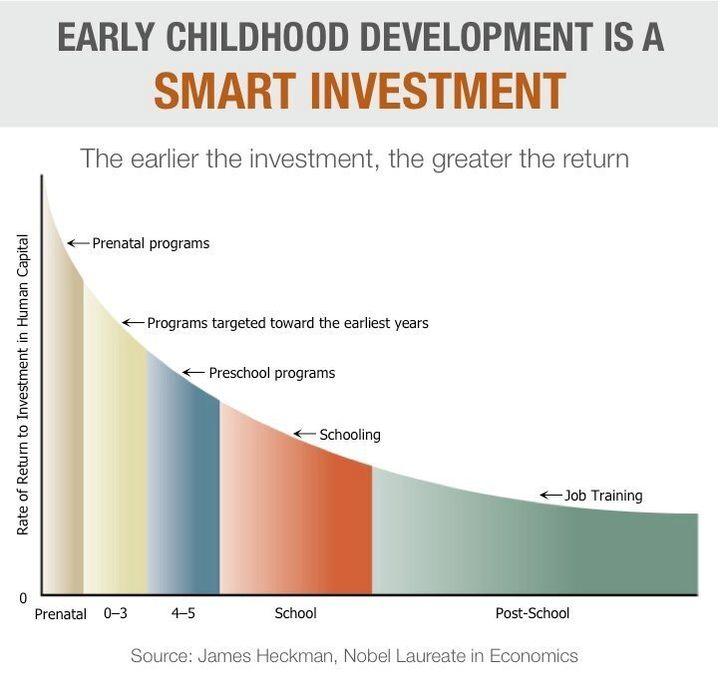 L'investimento nella prima infanzia è quello con il ritorno più alto sul capitale umano