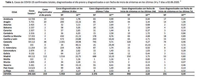 Contagiados por coronavirus en España a 3 de