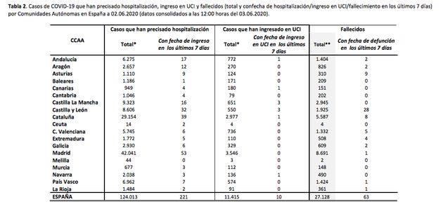 Fallecidos por coronavirus en España a 3 de