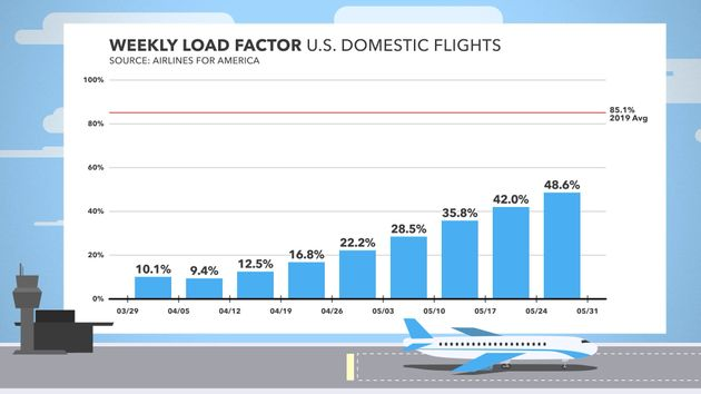 Graph of airplane load