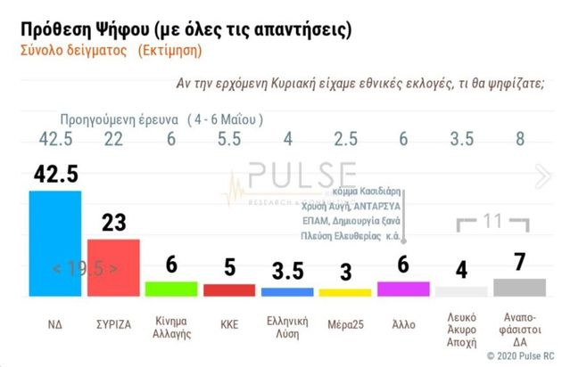 Pulse: Με 19,5 μονάδες προηγείται η ΝΔ έναντι του ΣΥΡΙΖΑ στην πρόθεση
