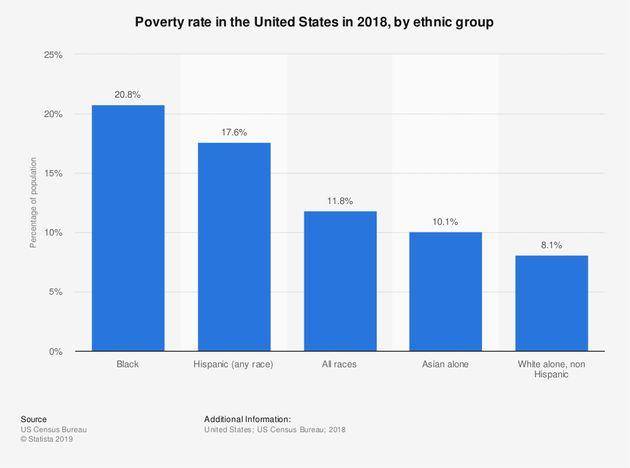 Αφροαμερικανοί: η φτωχότερη εθνοτική ομάδα των