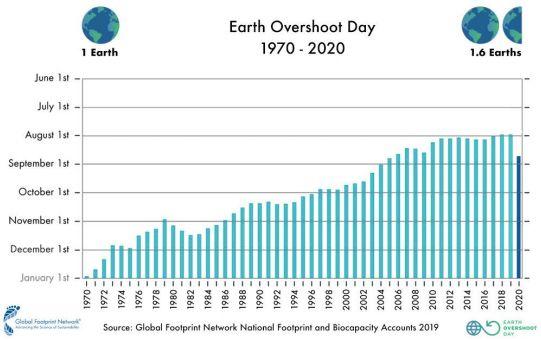 Depuis 2005, la date du jour du dépassement n'avait jamais eu lieu aussi tard dans