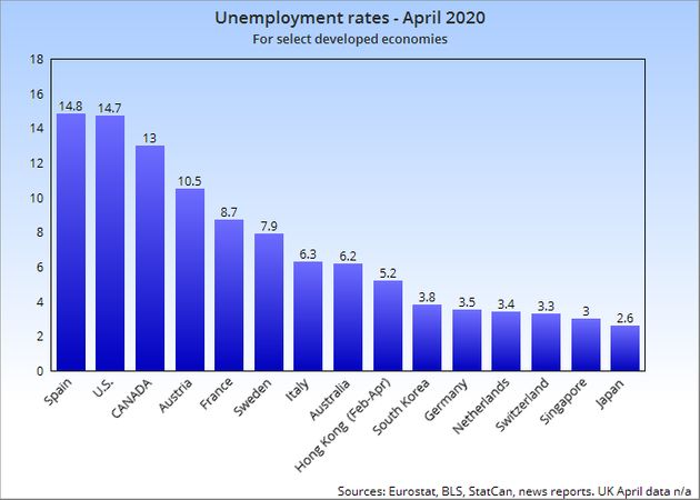 Canada has among the developed world's highest unemployment rates amid the COVID-19