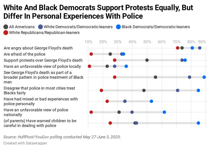 Results of a HuffPost/YouGov poll on policing and the racial injustice protests.