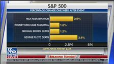 SHOCK: Fox News Compares Stock Gains After Various Attacks On Black Men