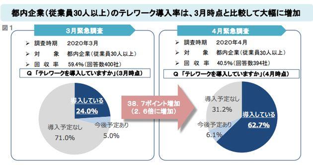 東京都 テレワーク「導入率」緊急調査結果 * 30~99人の企業