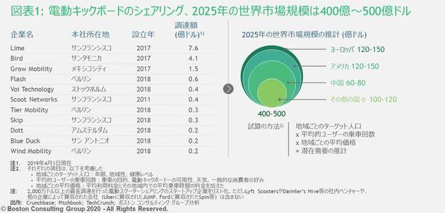 電動キックボードのシェアリングの世界市場規模は2025年には400億~500億ドルにのぼると見込まれている