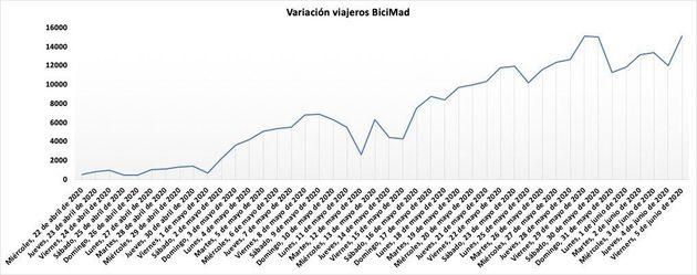 Variación de viajeros en Bicimad, el servicio de bicicletas públicas de
