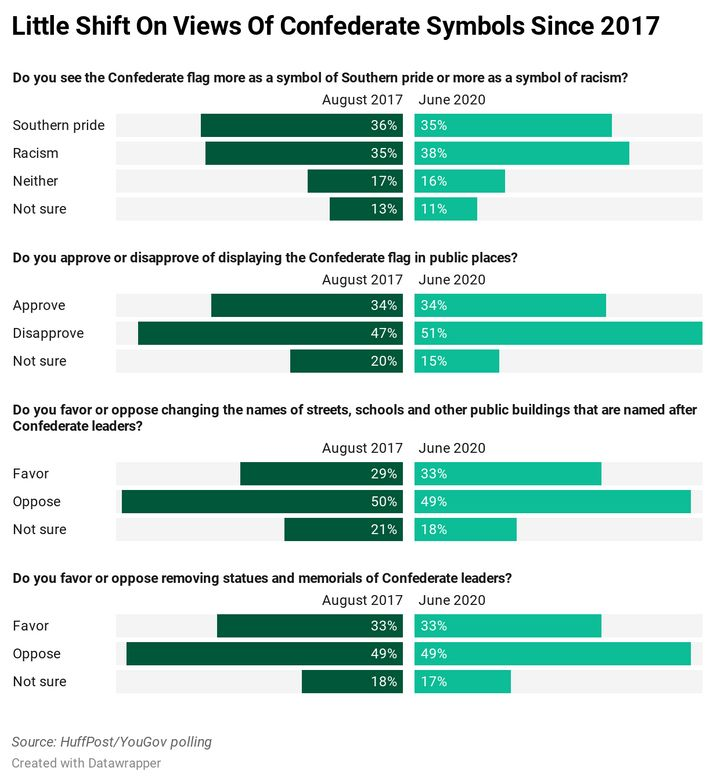 Chart showing the results of a new HuffPost/YouGov survey on Confederate symbols.
