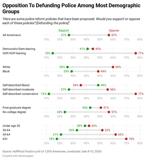 Results of a new HuffPost/YouGov survey on police