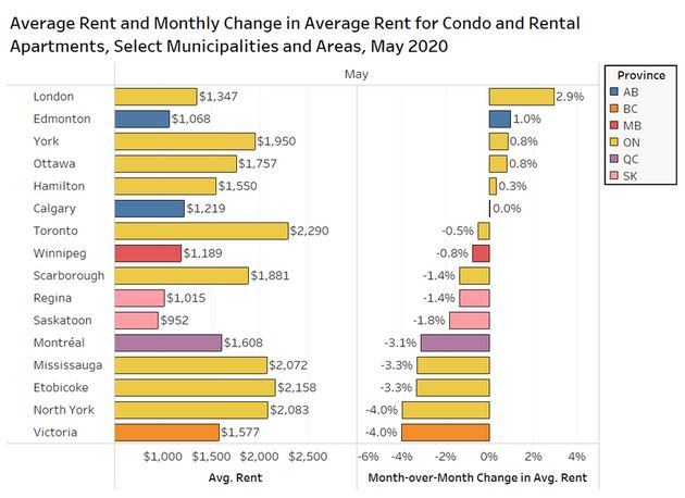 Rental rates have come down in many municipalities, according to this chart from Rentals.ca, with Victoria,...