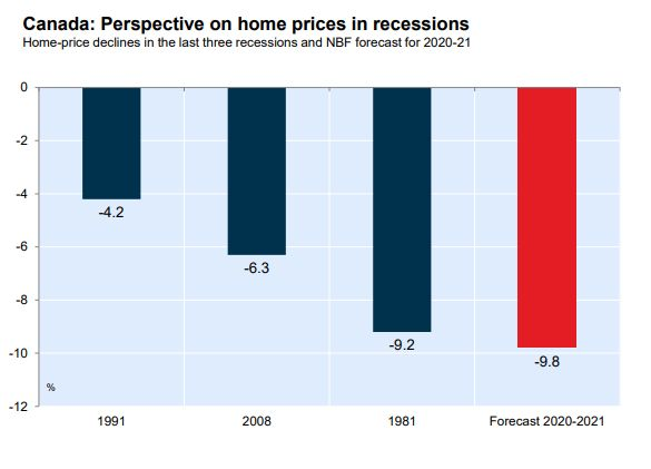 Economists at National Bank of Canada predict a steeper house price decline in this downturn than in the previous three recessions.