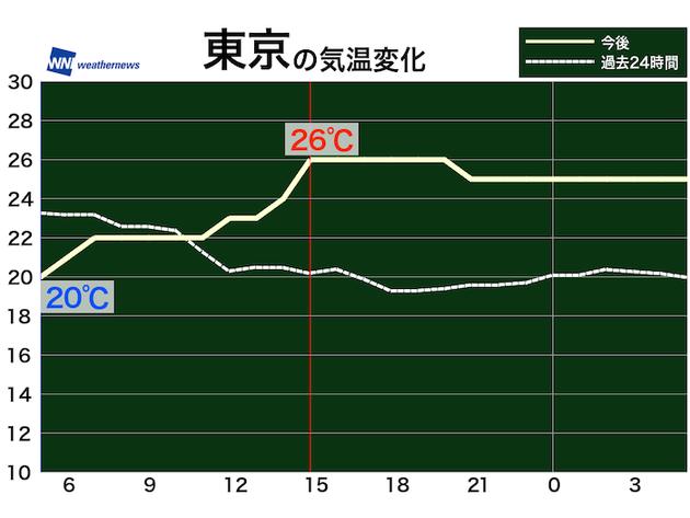 東京の気温変化(予想)