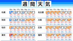 【今週の天気】梅雨の中休み、東京を含む各地で30℃を超え。台風2号は中国・華南へ