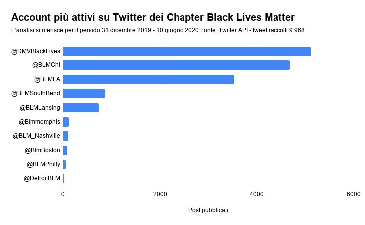 Black Lives Matter, account più attivi su