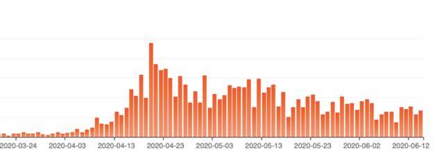 Depuis la moitié du mois d'avril, la cité-état connaît une augmentation presque...