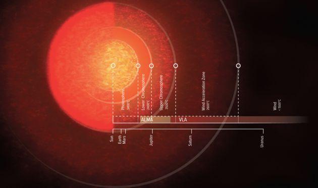 Dans notre galaxie, la chromosphère d'Antarès atteindrait même Uranus. (vue