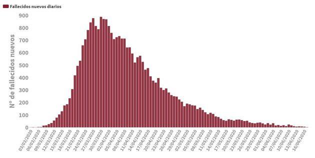 Cifra de muertes en España desde que comenzó la