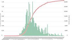 Le coronavirus fait 7 morts en 24 heures, bilan stable en