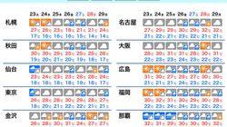 【今週の天気】週前半は西日本で梅雨の中休み 週後半は全国的に雨