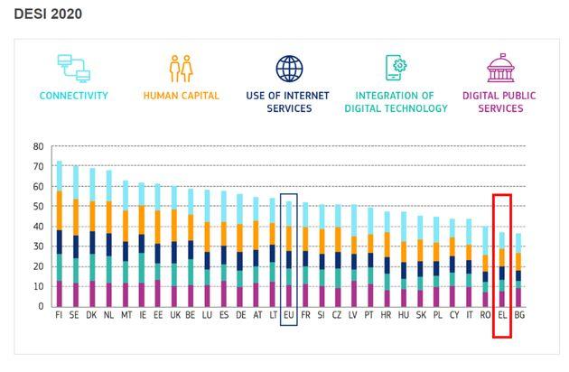Τα αποτελέσματα του δείκτη DESI 2020, με την Ελλάδα στην προ-τελευταία