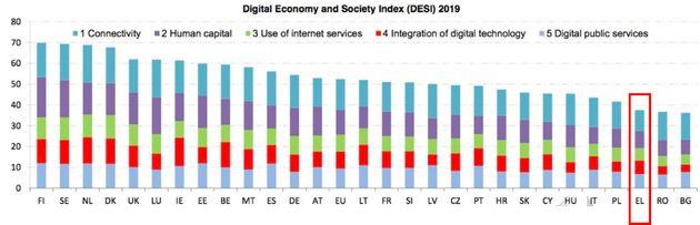 Τα αποτελέσματα του δείκτη DESI 2019, με την Ελλάδα δύο θέσεις πριν το