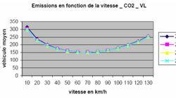 Réduire la vitesse à 110 sur l'autoroute est bon pour l'environnement, mais jusqu'à quel
