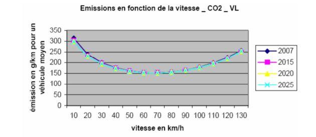 Les émissions de CO2 des voitures personnelles en fonction de la