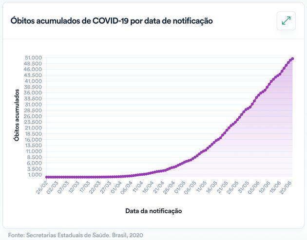Os gráficos epidemiológicos brasileiros nas últimas semanas assumem aos poucos a...
