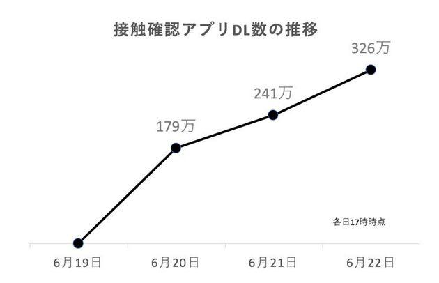 新型コロナ接触確認アプリ「COCOA」のダウンロード数は179万⇒241万⇒326万【公開3日間の推移】