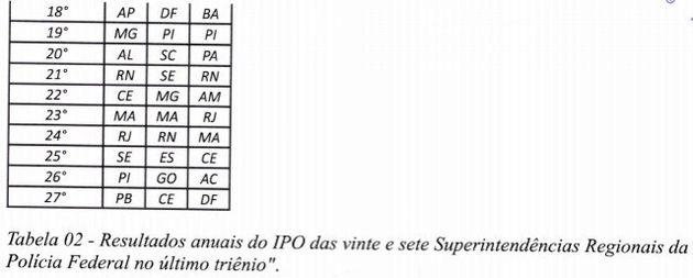 PF quer ouvir Bolsonaro 'nos próximos dias' sobre interferências na