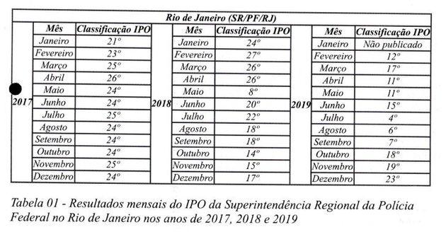 Tabela do ofício enviado pelo delegado Igor