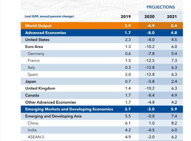 Les prévisions de croissance du FMI pour les différentes zones et pays en 2020 et