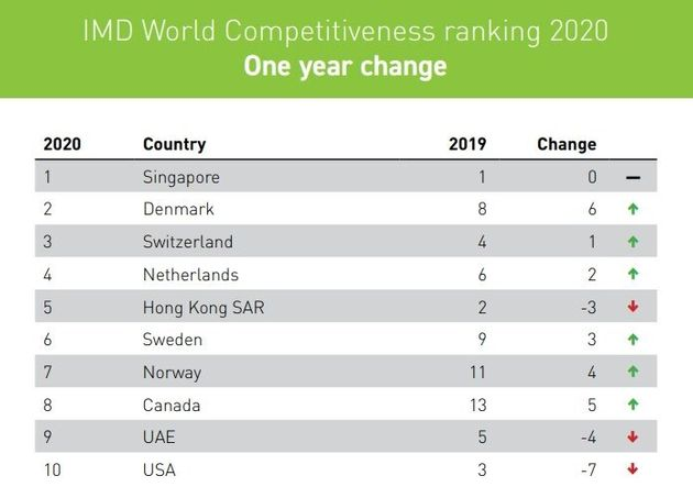 IMD's table of the world's most competitive economies for 2020 shows relatively smaller countries in...