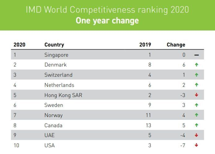 IMD's table of the world's most competitive economies for 2020 shows relatively smaller countries in the lead.