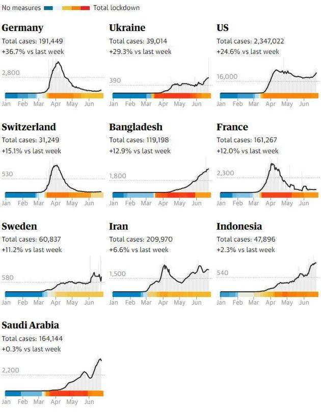 L'analisi del Guardian. I 10 Paesi più a rischio di seconda ondata dopo l'allentamento del