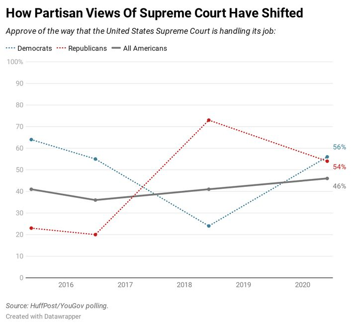 Results of a June 2020 HuffPost/YouGov poll on the Supreme Court.