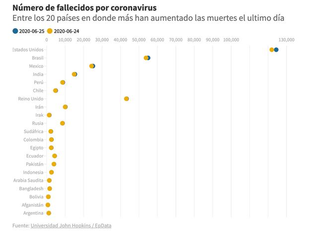 evolución de fallecidos en los 20 países en los que más ha aumentado las muertes el último