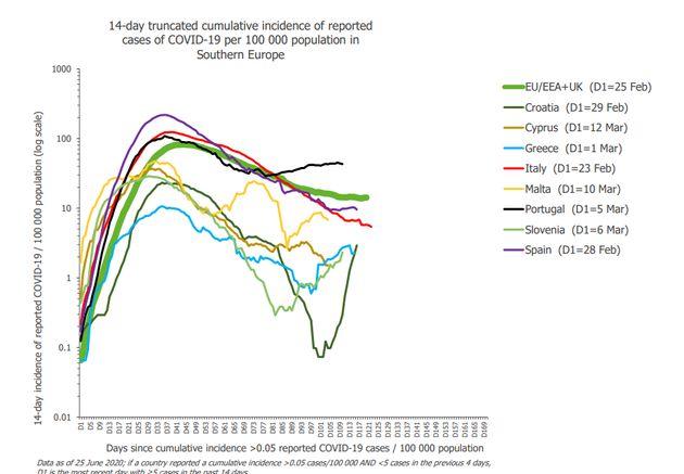 Tasa de incidencia de nuevos casos por 100.000 habitantes en los últimos 14 días en los...