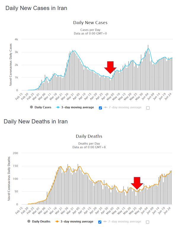 Le nombre de cas (en bleu) et de morts (en jaune) en