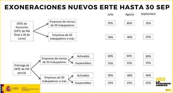 Exoneraciones de las cuotas a la Seguridad Social para los empresas que tengan a trabajadores en ERTE...