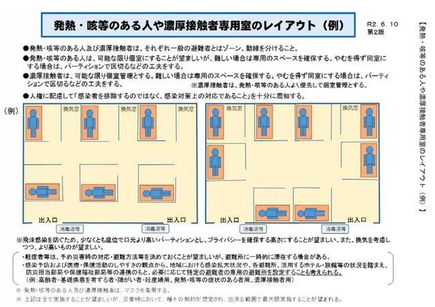 新型コロナウイルス感染症を踏まえた災害対応のポイント【第1版】