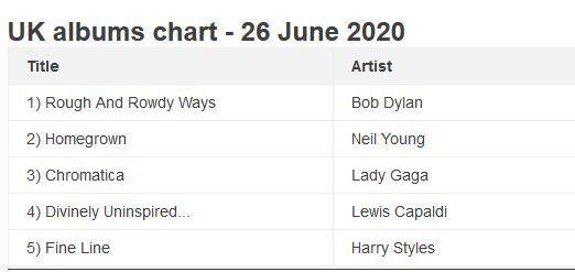Ντίλαν: Ο μεγαλύτερος σε ηλικία καλλιτέχνης με καινούργιο άλμπουμ στην πρώτη θέση των βρετανικών